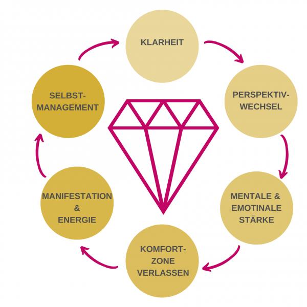 Diamanten-Modell neu